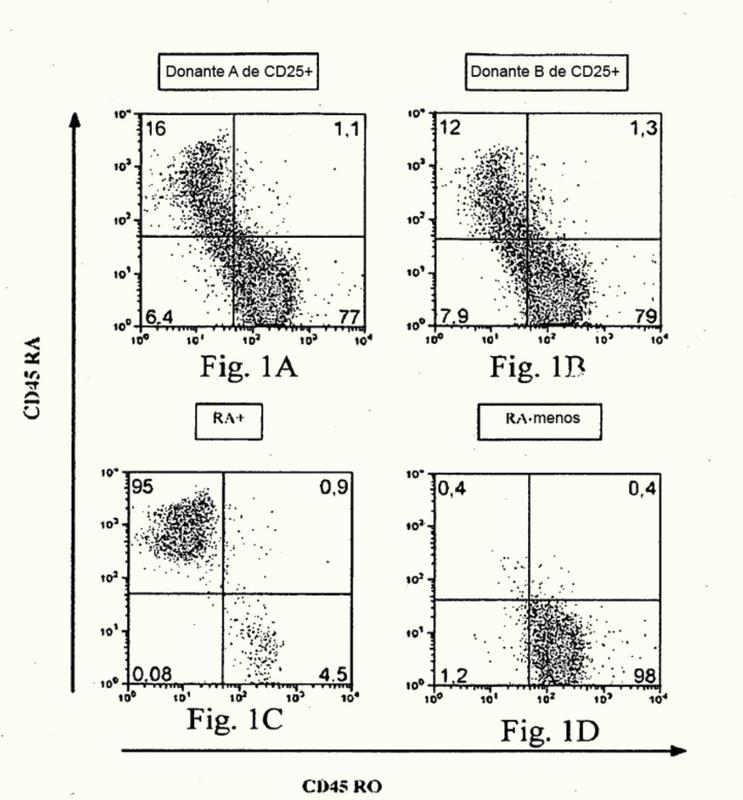 Métodos para el aislamiento y la expansión de células T reguladoras derivadas de sangre de cordón.
