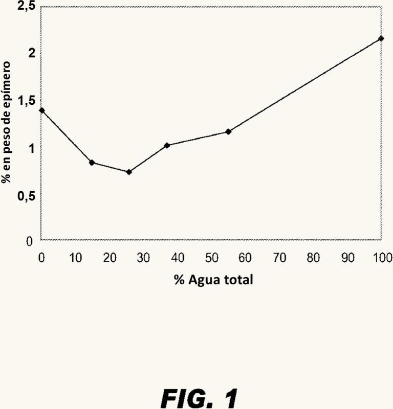 Procesos para la producción de buprenorfina con formación de impurezas reducida.