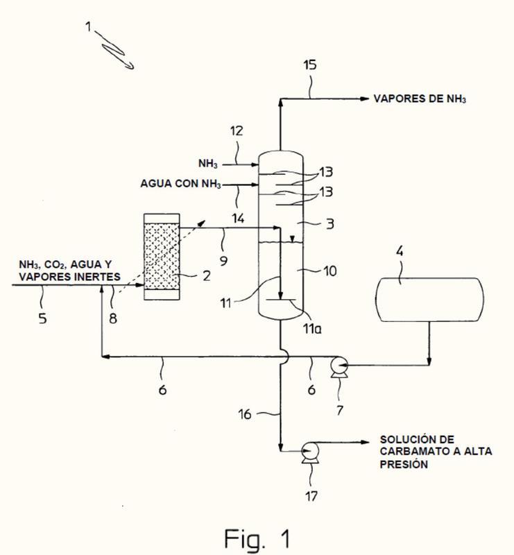 Proceso de producción de urea y planta relacionada.