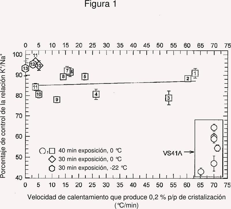 Métodos y composiciones para la criopreservación de órganos.