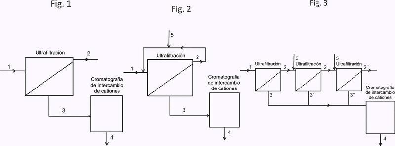 Método para producir una composición que contiene el macropéptido de caseína.