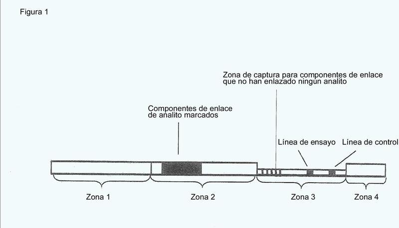 Procedimiento y dispositivo para la identificación de analitos.