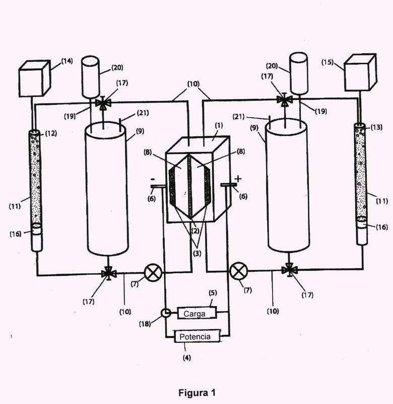 Batería de flujo redox para generación de hidrógeno.
