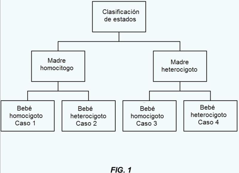 Resolución de fracciones de genoma mediante recuento de polimorfismos.