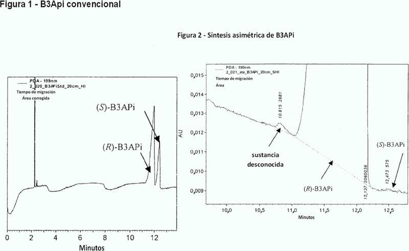 Proceso de identificación y preparación de una transaminasa omega específica de (R).