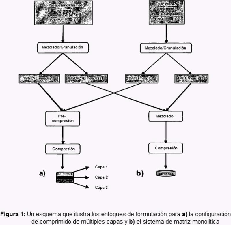 Administración a velocidad modulada de fármacos desde un comprimido de tres capas que comprende tramadol, diclofenaco, paracetamol.