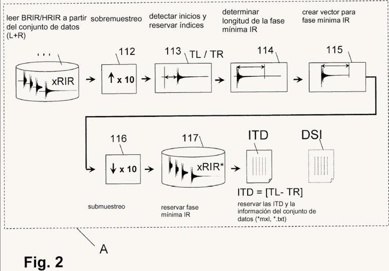 Procedimiento y dispositivo para la generación de señales de audio binaurales ajustables individualmente.