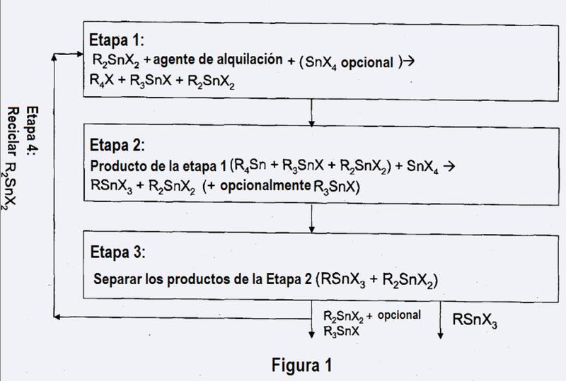 Proceso de preparación de trihaluros de monoalquilestaño y dihaluros de dialquilestaño.