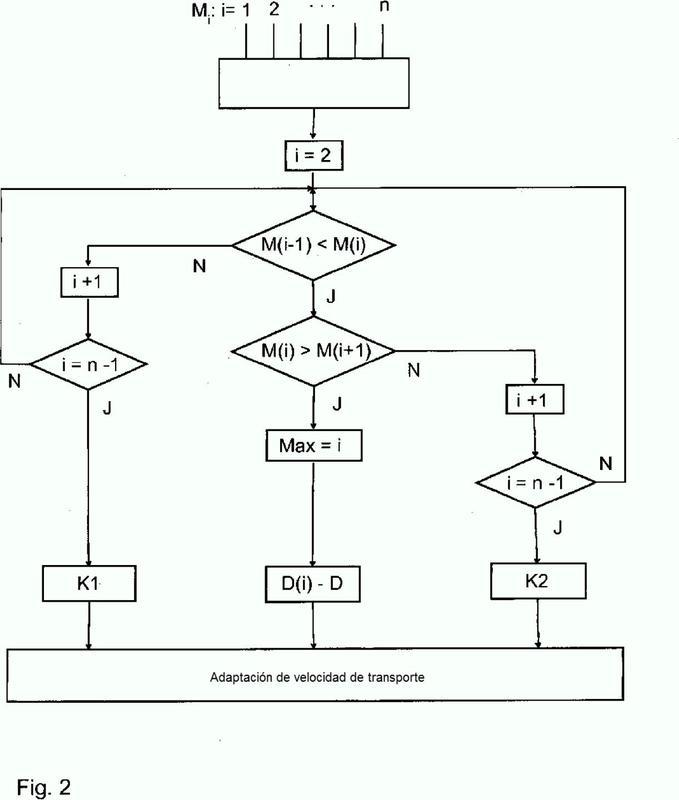 Método y regulador para ajustar el punto de perforación por quemado en una máquina de sinterización.