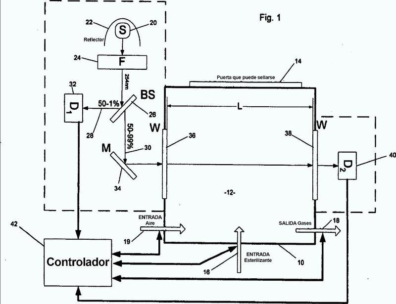Aparato y método mejorados para la medición de la concentración de gases en una cámara de esterilización.