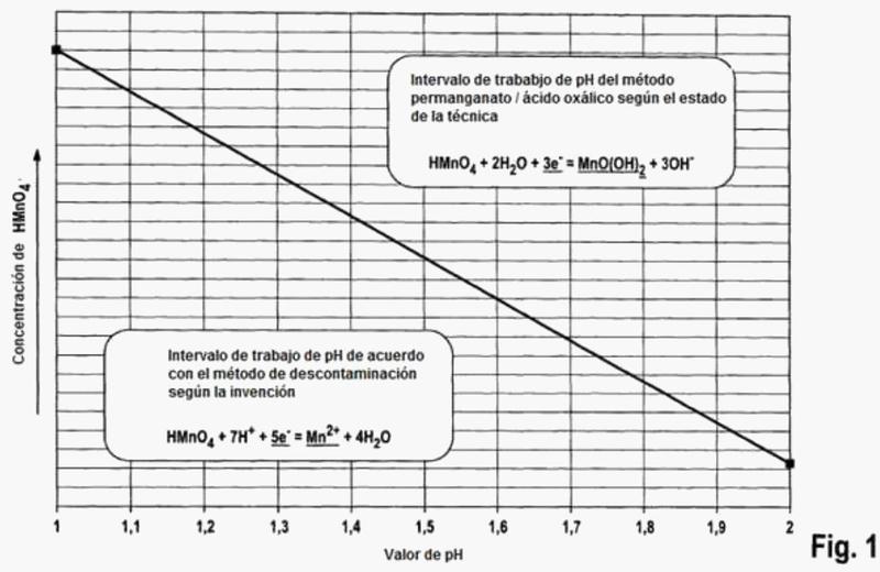 Método para descomponer una capa de óxido.