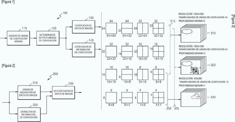 Procedimiento y aparato de codificación y decodificación de imágenes usando unidades de transformada grandes.