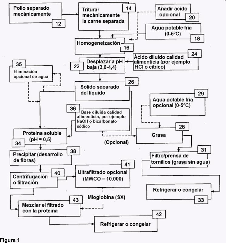 Proceso para aislar una composición de proteínas y una composición de grasas procedentes de pollos deshuesados mecánicamente.