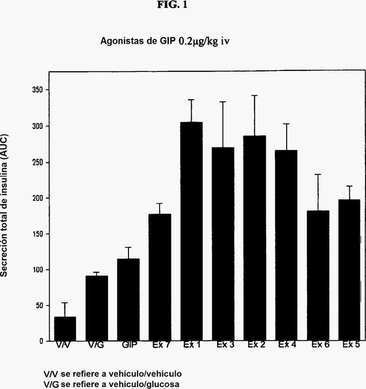 Análogos del polipéptido insulinotrópico dependiente de glucosa.