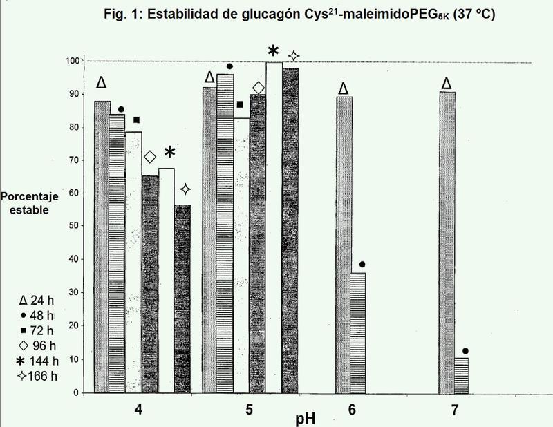 Análogos de glucagón que muestran solubilidad y estabilidad fisiológicas.