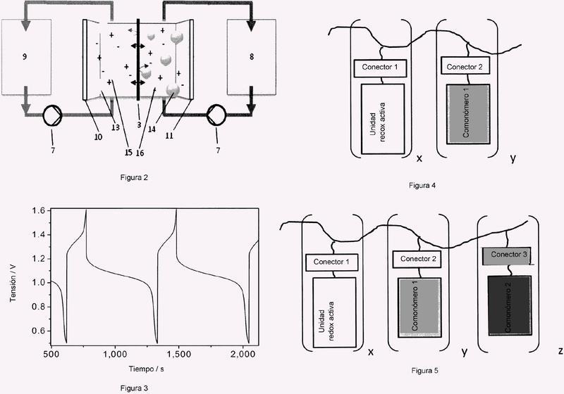 Pila de flujo redox para el almacenaje de energía eléctrica y su empleo.