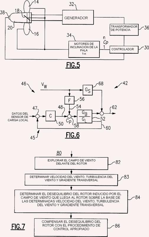 Sistema y procedimiento para la reducción de las cargas en una turbina eólica de eje horizontal que utiliza barlovento.
