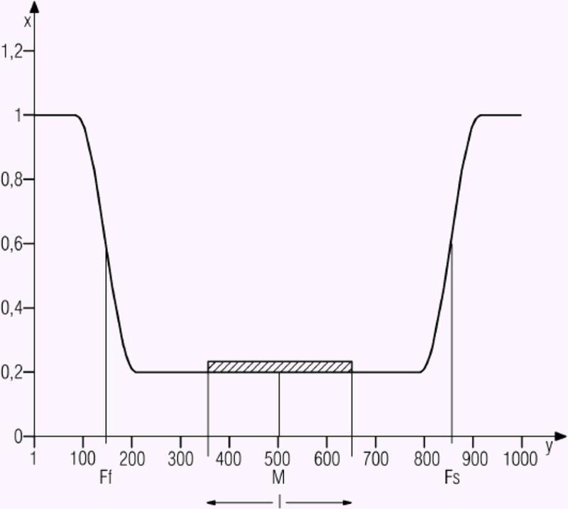Método y dispositivo para la determinación nefelométrica de un analito.