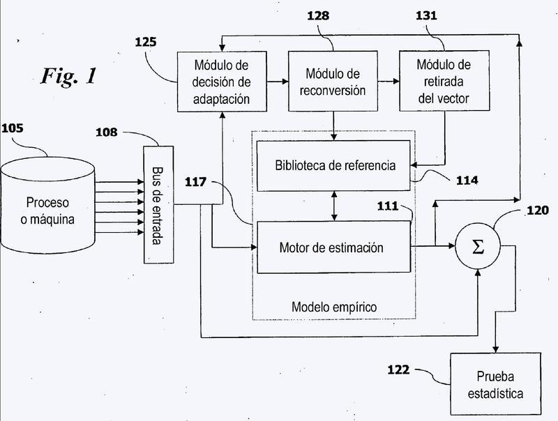 Modelización adaptativa de estados cambiados en la monitorización de condición predictiva.