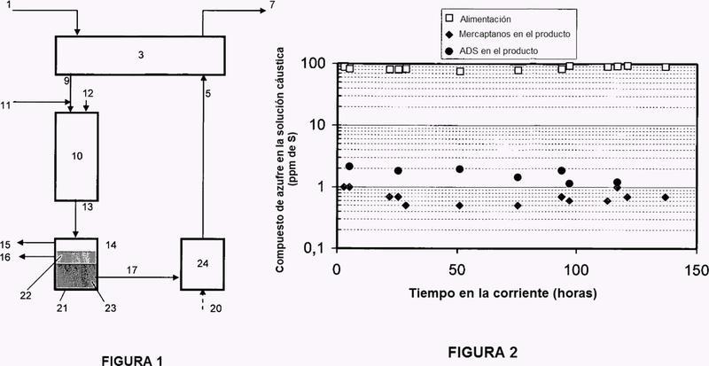 Eliminación de compuestos de azufre residuales de una corriente cáustica.