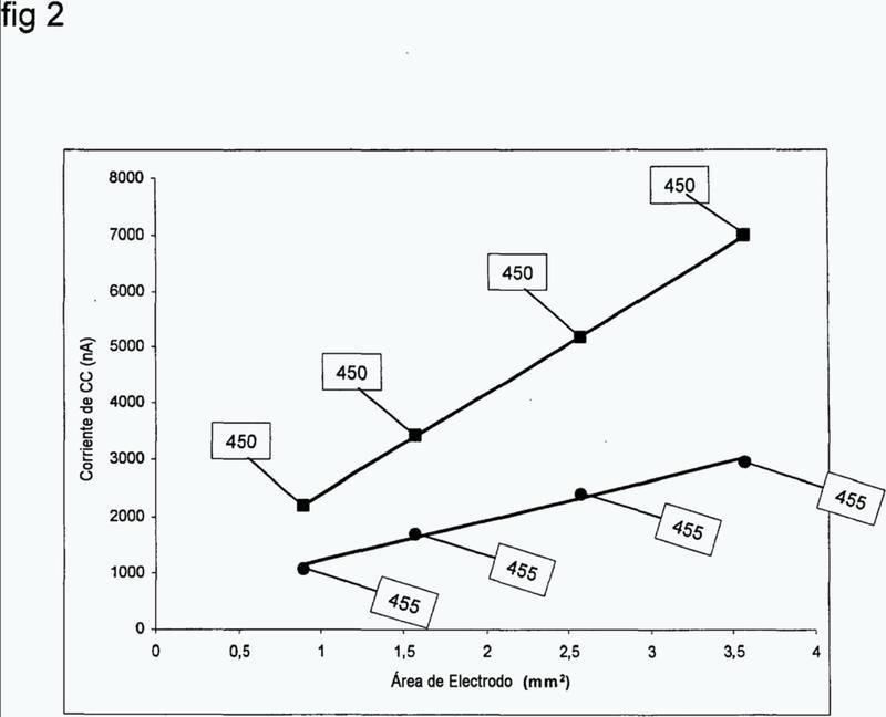 Método para ensayo de propiedades electroquímicas.