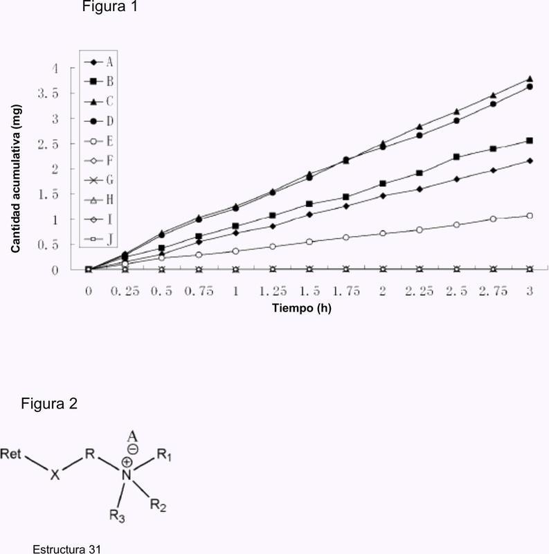 Profármacos de retinoides y de compuestos similares a los retinoides hidrosolubles con carga positiva con tasas de penetración en la piel muy altas.