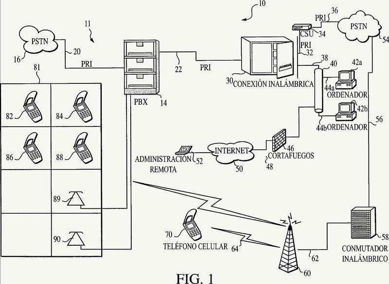 Método y aparato para comunicar a través de extensiones telefónicas de oficina virtual.