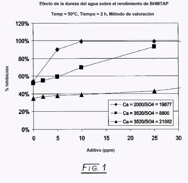 Control de incrustaciones de sulfato en sistemas acuosos de pH bajo.