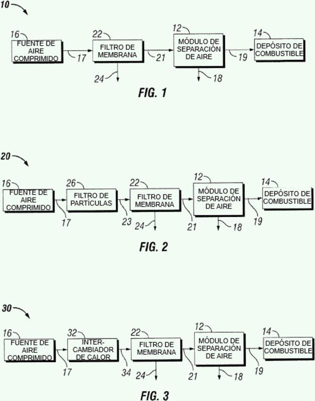 Métodos y sistemas de reducción de la inflamabilidad del depósito de combustible de una aeronave y métodos de separación de aire utilizando membranas.