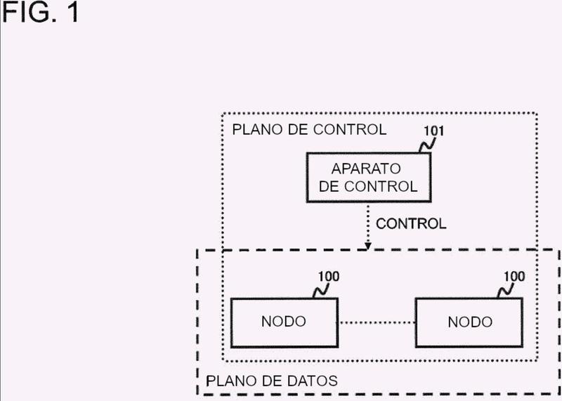 Sistema de comunicación, dispositivo de control, método de control del mismo, y programa.