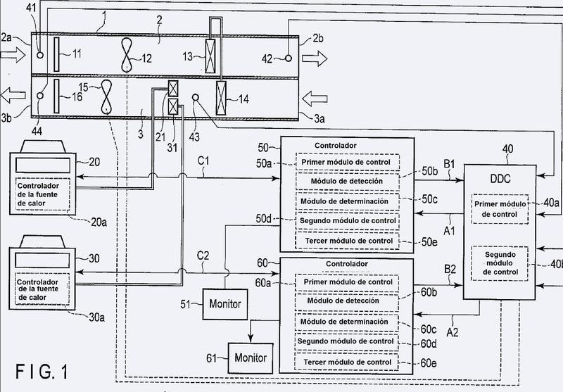 Controlador de equipos de fuente de calor.