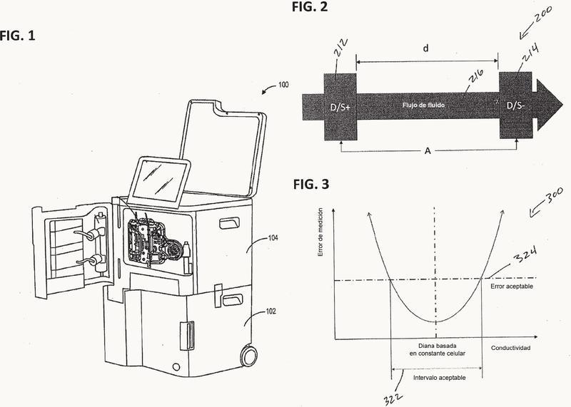 Máquina de diálisis que tiene un sensor de conductividad para determinar propiedades de un fluido.