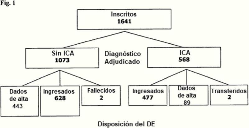 Evaluación de riesgos para el tratamiento con antibióticos en pacientes que padecen enfermedades primarias no infecciosas determinando el nivel de procalcitonina.