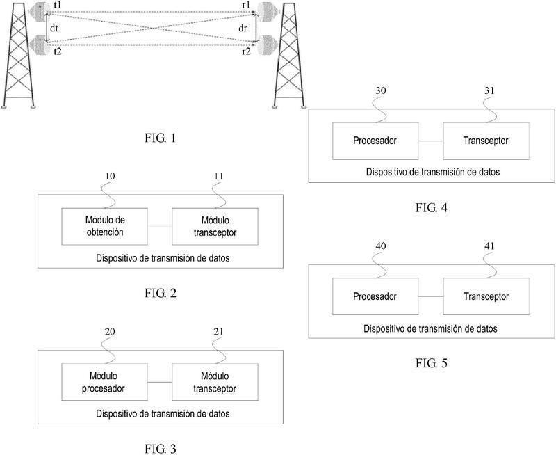 Método y dispositivo de transmisión de datos.