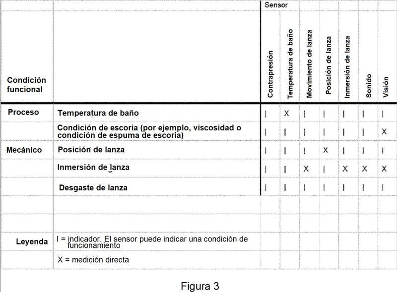 Un sistema y método para recopilar y analizar datos relacionados con una condición de funcionamiento en un sistema reactor de inyector de punción sumergido superior.