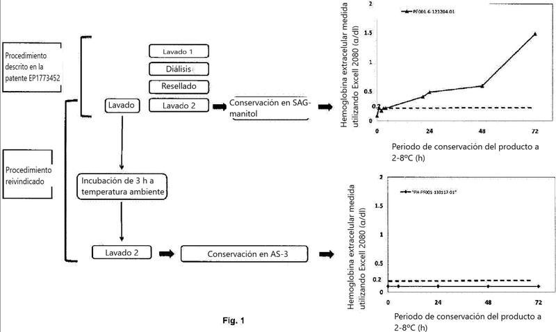 Procedimiento para estabilizar suspensiones de glóbulos rojos que encapsulan un principio activo y las suspensiones obtenidas.