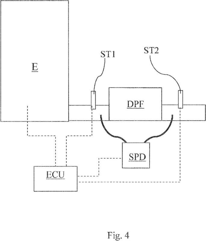 Método y sistema para gestionar una regeneración de un filtro de partículas.