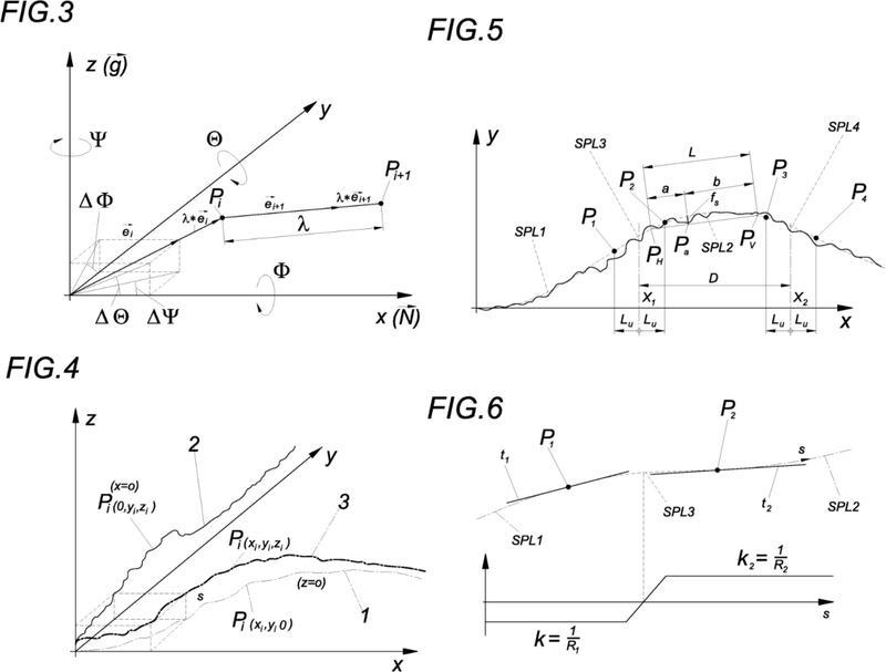 Procedimiento y dispositivo para medir y calcular una vía de ferrocarril.