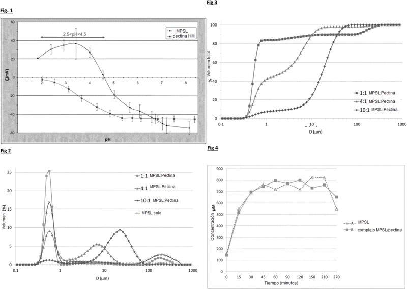 Complejos de micelas de proteína de suero de leche y síntesis de proteínas musculares.