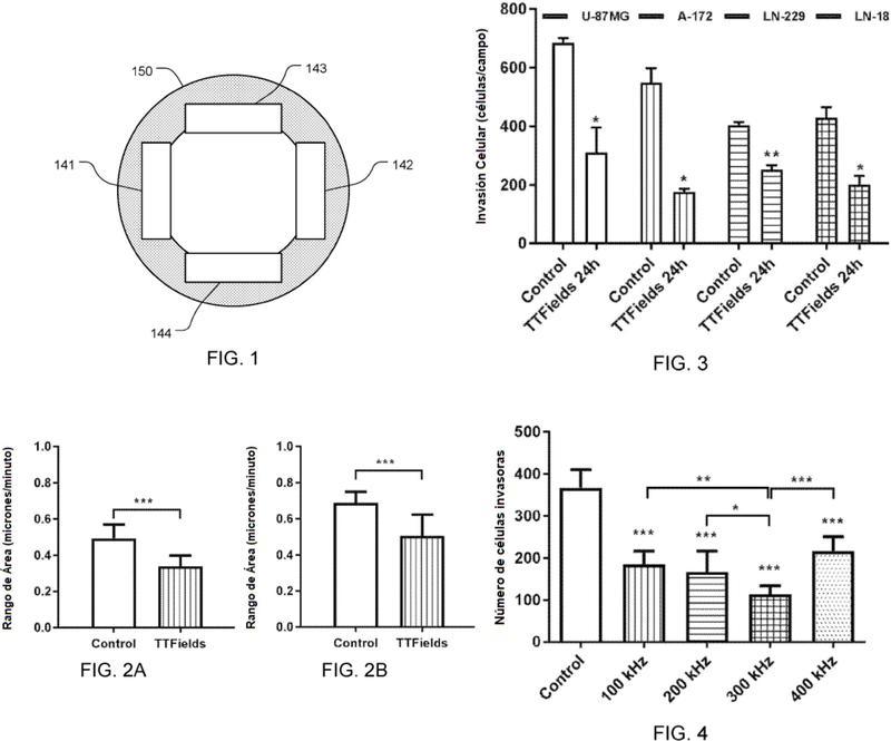 Reducción de la motilidad de células cancerosas utilizando campos de tratamiento de tumores (TTFIELDS).