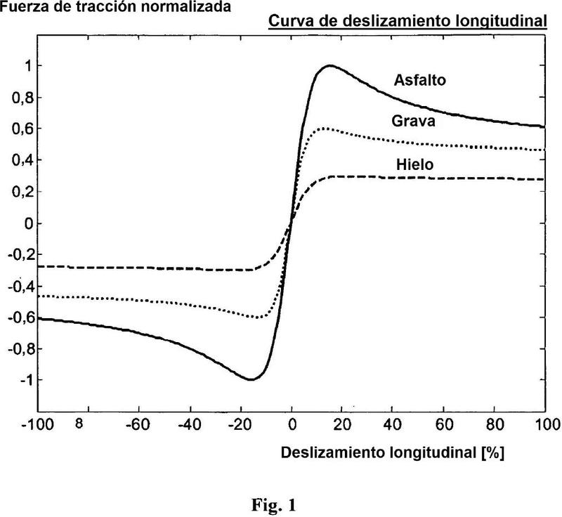 Estimación de rigidez de neumático y estimación de fricción de carretera.