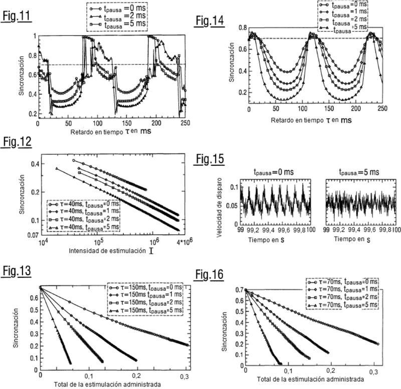 Dispositivo para la neuro-estimulación eficaz, invasiva y modulada en amplitud.