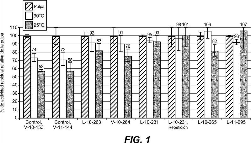 Método para la mejora de la estabilidad de fitasa con ácido fítico, y composiciones que comprenden fitasa y ácido fítico.
