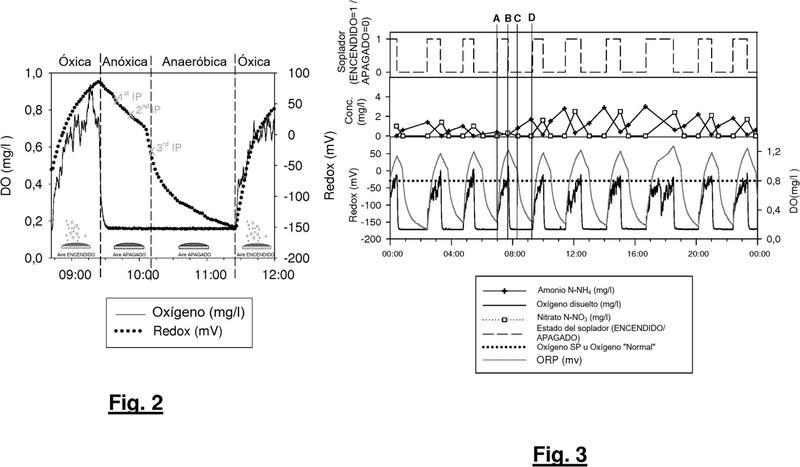 Un proceso y un sistema para controlar automáticamente un proceso de nitrificación-desnitrificación utilizando el potencial redox.