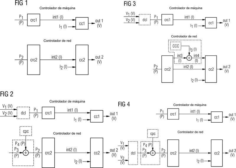 Controlar el flujo de energía de una máquina eléctrica con impedancia desequilibrada.
