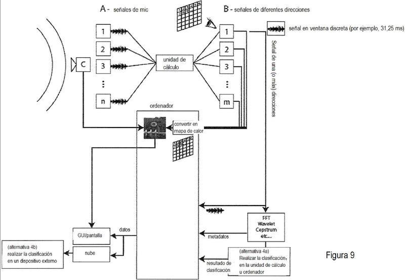Ilustración 3 de la Galería de ilustraciones de Una cámara acústica y un método para revelar emisiones acústicas de varios lugares y dispositivos
