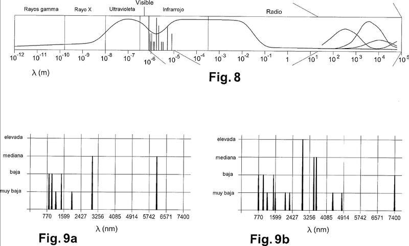Dispositivo de análisis de la composición del contenido de un recipiente por medición de absorción.