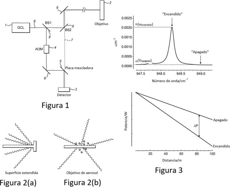 Sistema y método de detección de heterodinos.