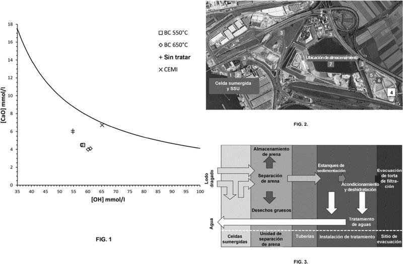 Método para producir materiales cementosos suplementarios que comprenden sedimentos dragados.