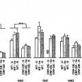 Ilustración 8 de GENES SENSIBLES A CRH EN EL CNS.